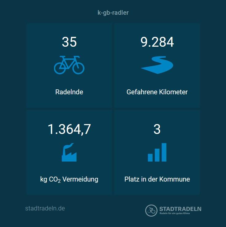 stadtradeln-2021-09-28